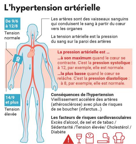 Hypertension et pollution - sant'est Ifas